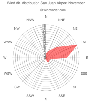 Wind direction distribution San Juan Airport November