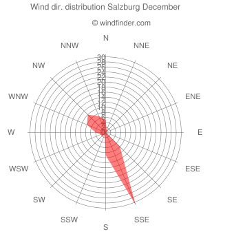Wind direction distribution Salzburg December