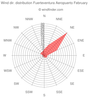 Wind direction distribution Fuerteventura Aeropuerto February