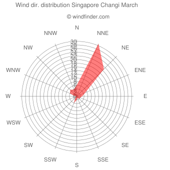 Wind direction distribution Singapore Changi March