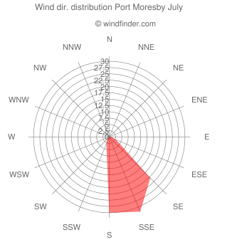 Wind direction distribution Port Moresby July