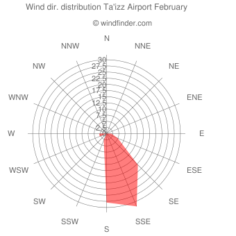 Wind direction distribution Ta'izz Airport February
