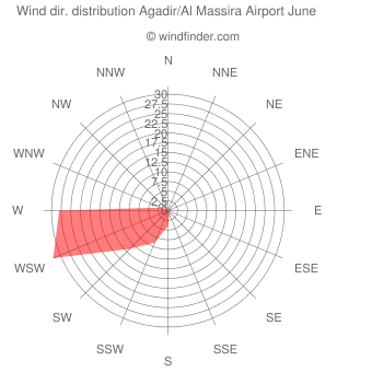 Wind direction distribution Agadir/Al Massira Airport June