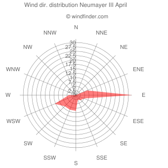 Wind direction distribution Neumayer III April