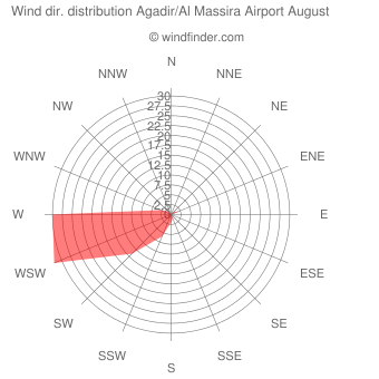 Wind direction distribution Agadir/Al Massira Airport August