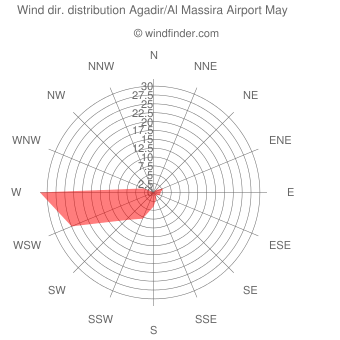 Wind direction distribution Agadir/Al Massira Airport May
