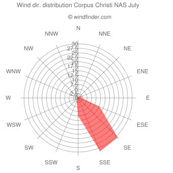 Wind direction distribution Corpus Christi NAS July