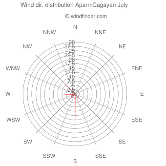 Wind direction distribution Aparri/Cagayan July