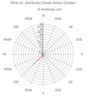 Wind direction distribution Dawei Airport October