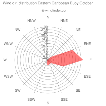 Wind direction distribution Eastern Caribbean Buoy October