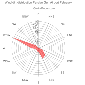 Wind direction distribution Persian Gulf Airport February