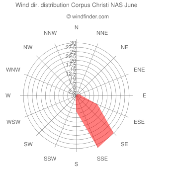 Wind direction distribution Corpus Christi NAS June