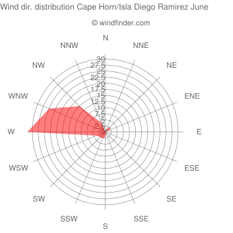 Wind direction distribution Cape Horn/Isla Diego Ramirez June
