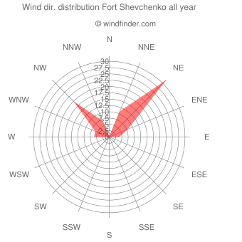 Annual wind direction distribution Fort Shevchenko