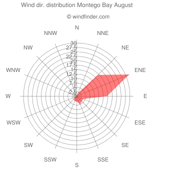 Wind direction distribution Montego Bay August