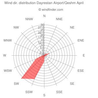 Wind direction distribution Dayrestan Airport/Qeshm April