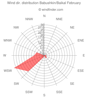 Wind direction distribution Babushkin/Baikal February