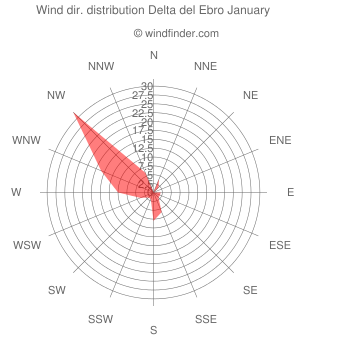 Wind direction distribution Delta del Ebro January
