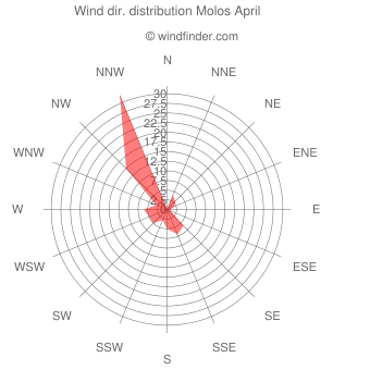 Wind direction distribution Molos April