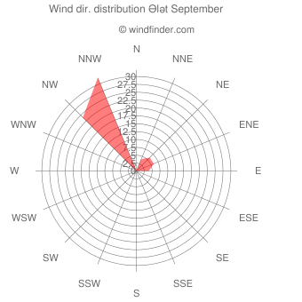 Wind direction distribution Ələt September
