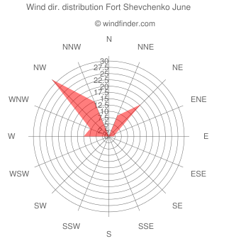 Wind direction distribution Fort Shevchenko June
