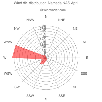 Wind direction distribution Alameda NAS April