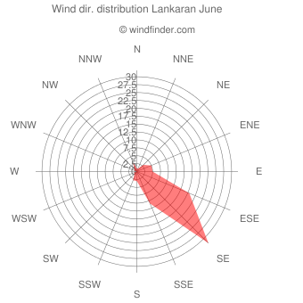 Wind direction distribution Lankaran June