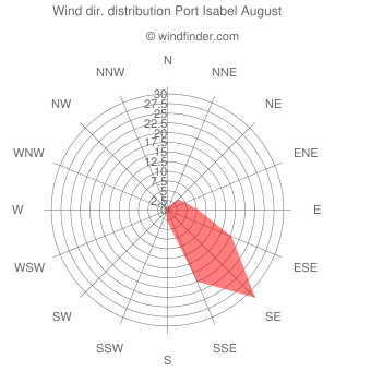 Wind direction distribution Port Isabel August
