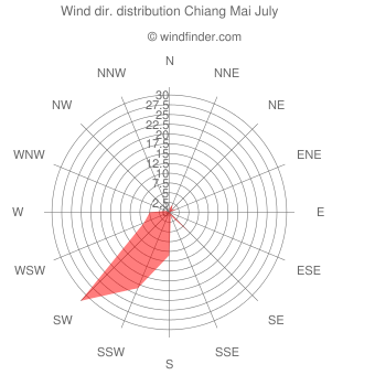 Wind direction distribution Chiang Mai July