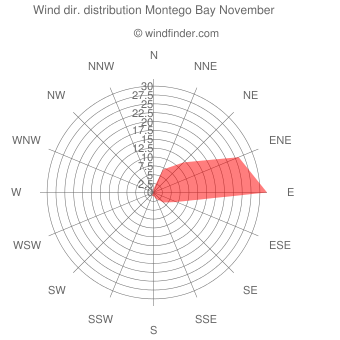 Wind direction distribution Montego Bay November
