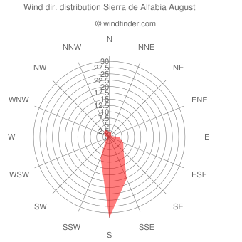 Wind direction distribution Sierra de Alfabia August