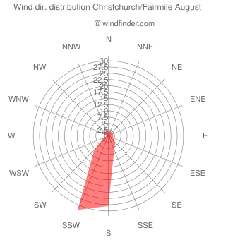 Wind direction distribution Christchurch/Fairmile August