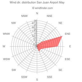 Wind direction distribution San Juan Airport May