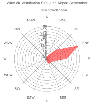 Wind direction distribution San Juan Airport September