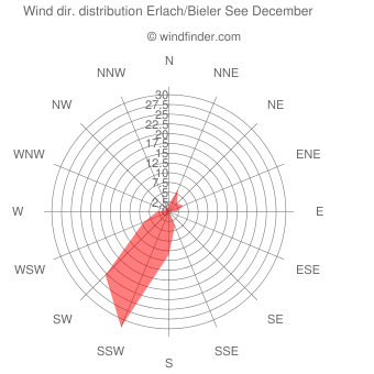 Wind direction distribution Erlach/Bieler See December
