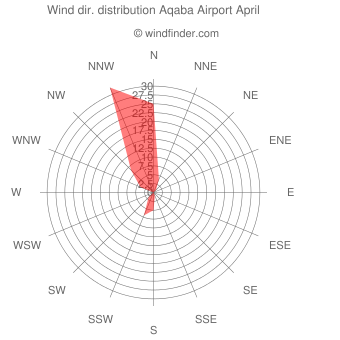 Wind direction distribution Aqaba Airport April