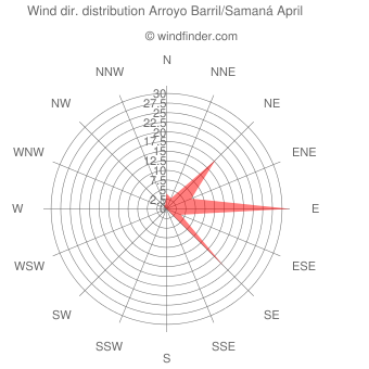 Wind direction distribution Arroyo Barril/Samaná April
