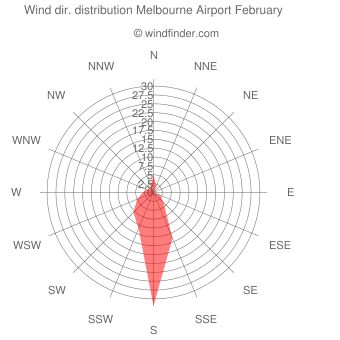 Wind direction distribution Melbourne Airport February