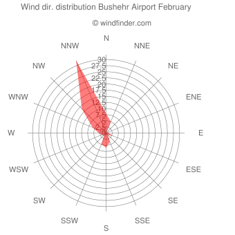 Wind direction distribution Bushehr Airport February