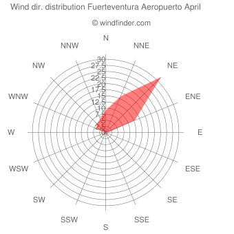 Wind direction distribution Fuerteventura Aeropuerto April
