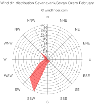 Wind direction distribution Sevanavank/Sevan Ozero February