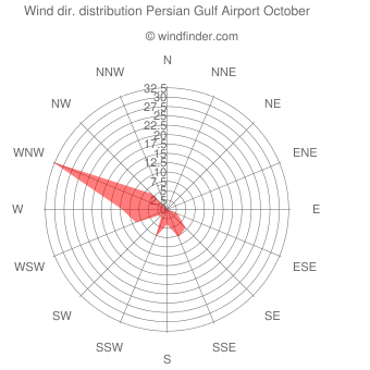 Wind direction distribution Persian Gulf Airport October