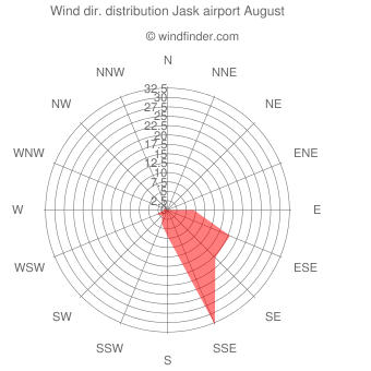 Wind direction distribution Jask airport August