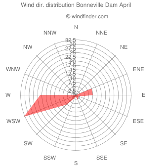 Wind direction distribution Bonneville Dam April