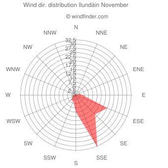 Wind direction distribution Ilundáin November