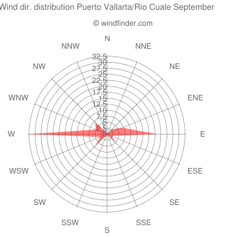 Wind direction distribution Puerto Vallarta/Rio Cuale September