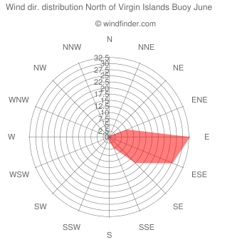 Wind direction distribution North of Virgin Islands Buoy June