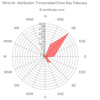Wind direction distribution Trincomalee/China Bay February