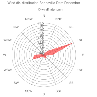 Wind direction distribution Bonneville Dam December