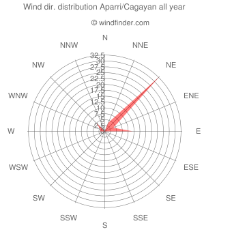 Annual wind direction distribution Aparri/Cagayan